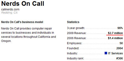 Доход компании Nerds on Call в 2009 году