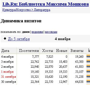 Статистика библиотеки Мошкова lib.ru