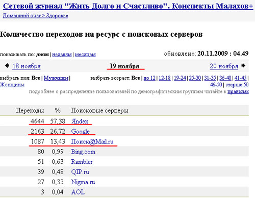 Статистика сайта conspekt.info