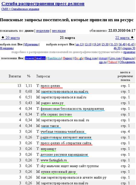 Поисковые запросы сайта пресс релизов press-release.ru