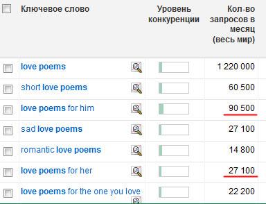 Количество поисковых запросов love poems в Google
