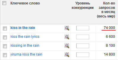 Количество поисковых запросов kiss in the rain