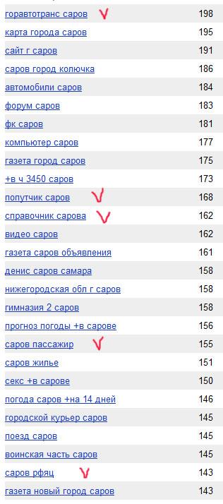 статистика поисковых запросов по предприятиям города Саров