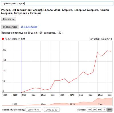 Динамика поискового запроса горавтотранс саров