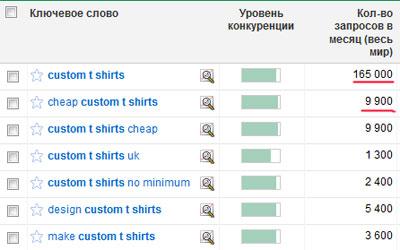 custom t shirts - популярный поисковый запрос