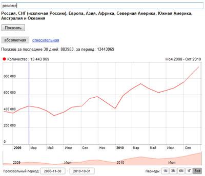Динамика роста поисковых запросов по слову резюме