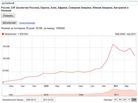 Популярность Pocketbook в статистике Яндекса