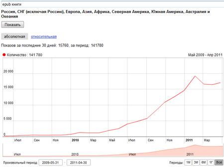 статистика поискового запроса epub книги