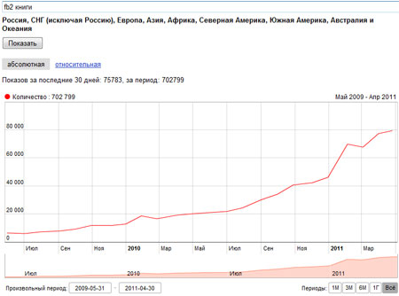 статистика поискового запроса fb2 книги