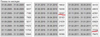 статистика поискового запроса fb2 книги в цифрах