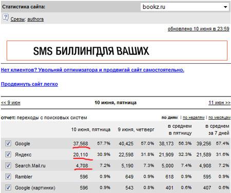 Основной источник посетителей у сайта bookz.ru - поисковики