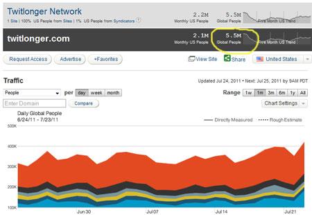 Статистика сайта Twitlonger.com