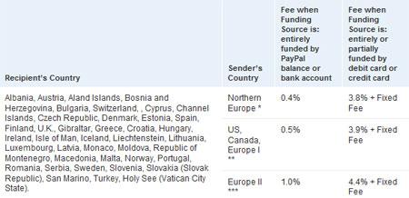 PayPal не оправдал н адежды россиян и украинцев