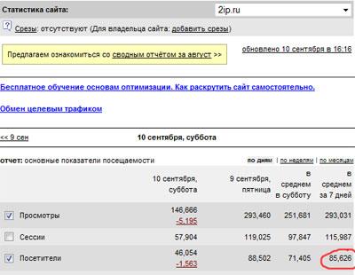 Статистика сайта 2ip.ru