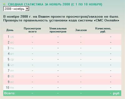smsonline.ru обманывает своих партнеров?