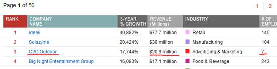 Самые быстрорастущие частные компании