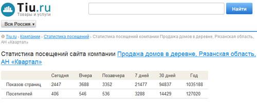 Статистика посещений рязанского агентства недвижимости