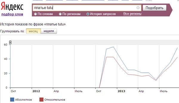 tiu.ru как источник идей