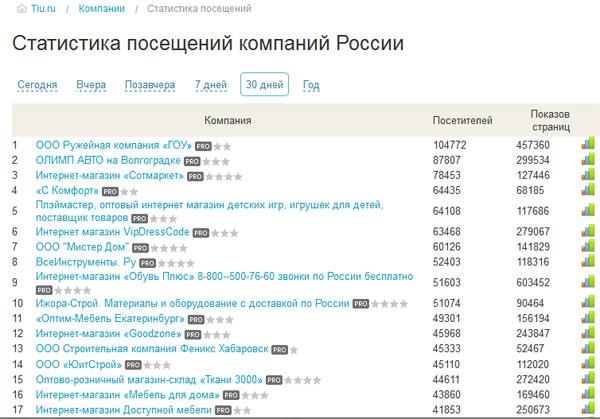 Статистика посещений компаний России