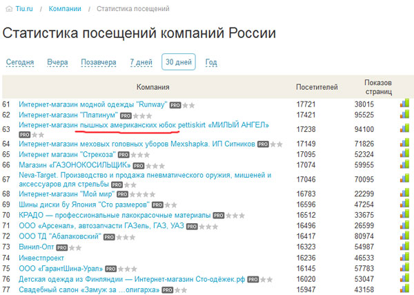 Как найти идею бизнеса на tiu.ru