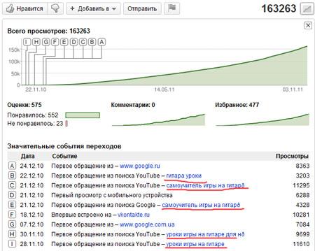 Поисковые запросы из статистики видеоролика
