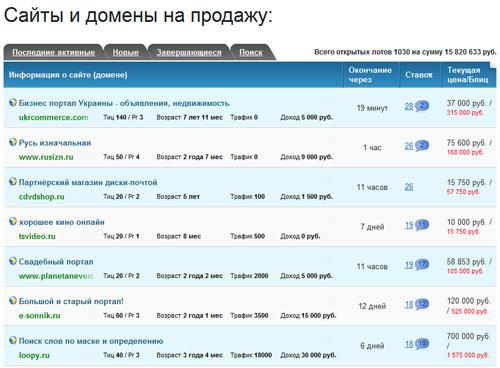Активные лоты на бирже сайтов