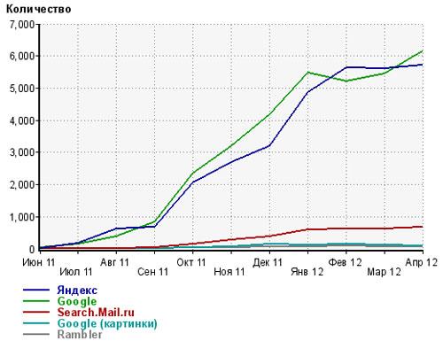 Статистика переходов через поисковики успешного сайта