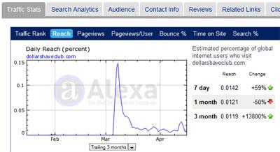 Взрывной рост посещаемости сайта