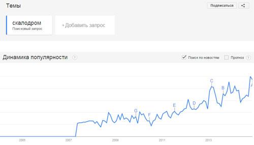 Растущий тренд скалодромов