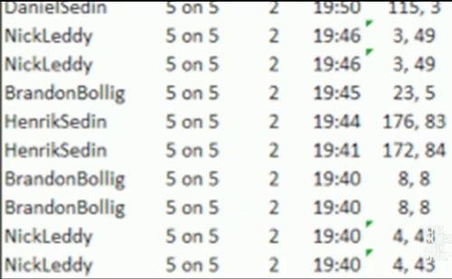Статистика по производительности хоккеистов