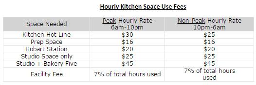 Стоимость аренды кухни