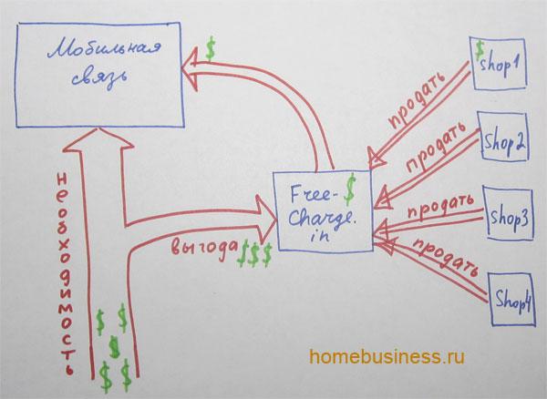 Схема бизнеса получения бесплатной мобильной связи