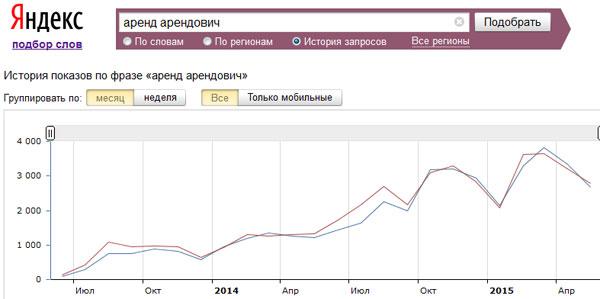 Популярность Аренд Арендовича