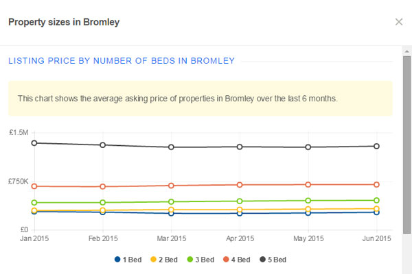 Цены на квартиры в Лондоне