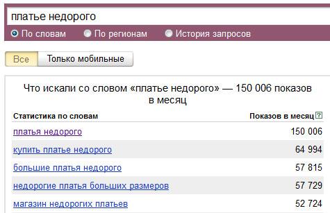 Недорогие платья ищут в Яндексе