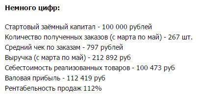 Статистика интернет-магазина за 3 первых месяца работы