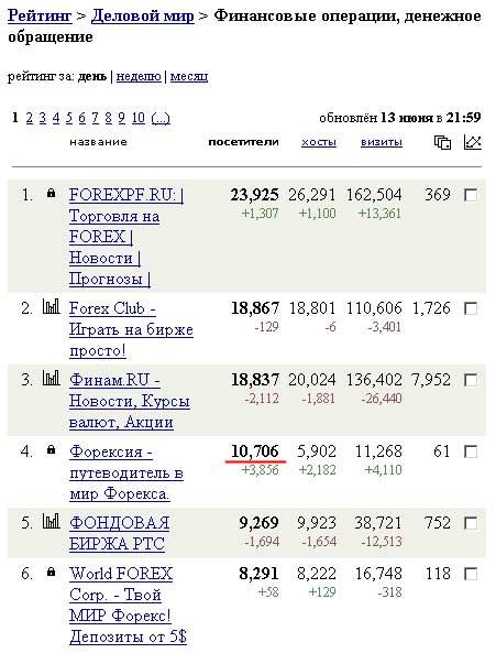 статистика сайта foresiya.ru за 13 июня 2008 года