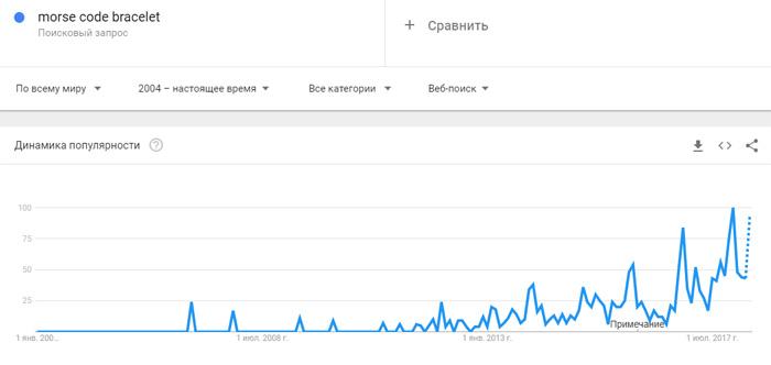 Растущий тренд на браслеты с азбукой морзе