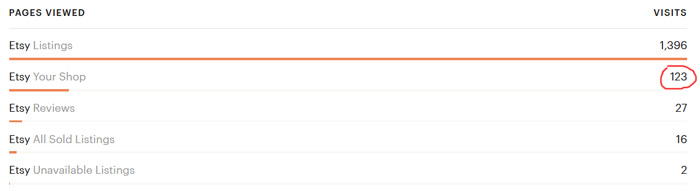 Статистика заходов на главную страницу магазина Etsy