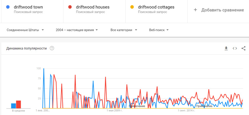 Проверка ключевых фраз через Google Trends