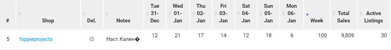Статистика продаж настенных календарей